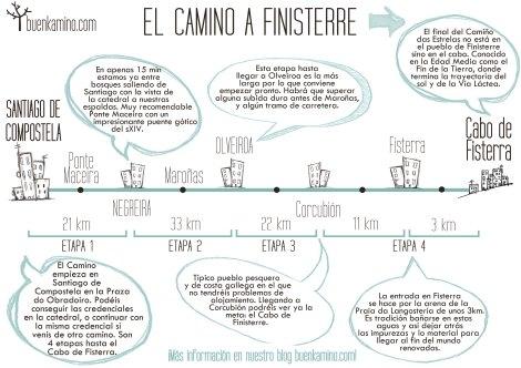 Etapas Camino Santiago Finisterre